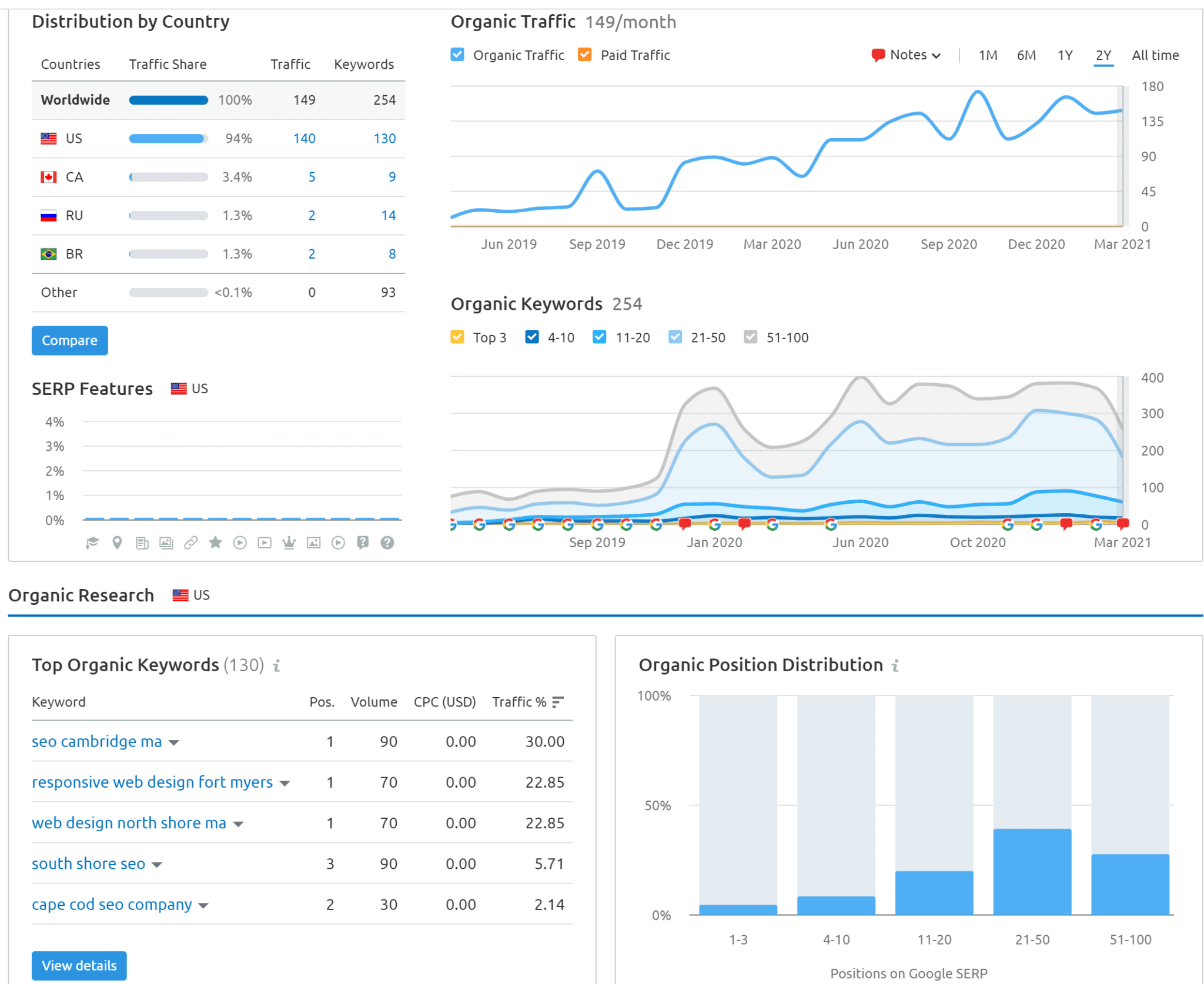 Screenshot of statistics of web design new haven ct
